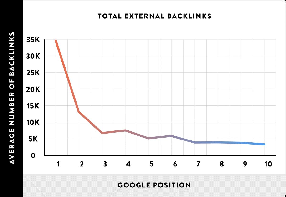 external baclinks
