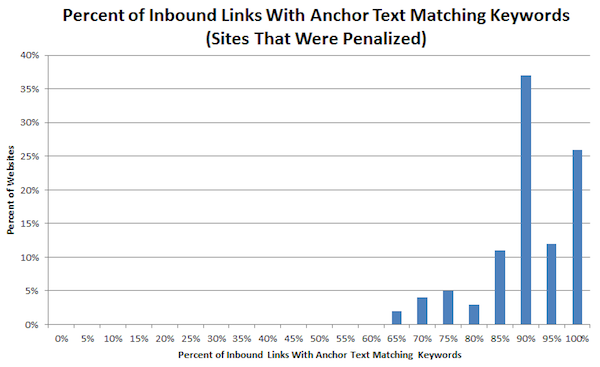 inbound links with anchor text