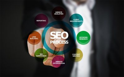 5 Ways An SEO Agency Can Grow Your Business Online